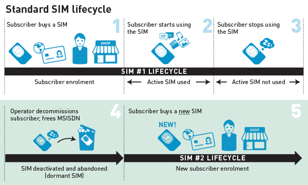 1 standard sim lifecyle without real time sim reactivation