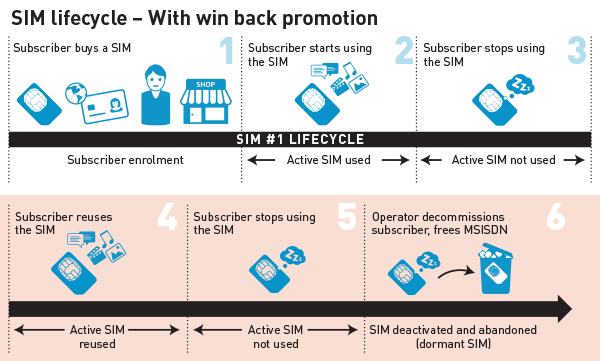 2 SIM lifecyle with win back promotion