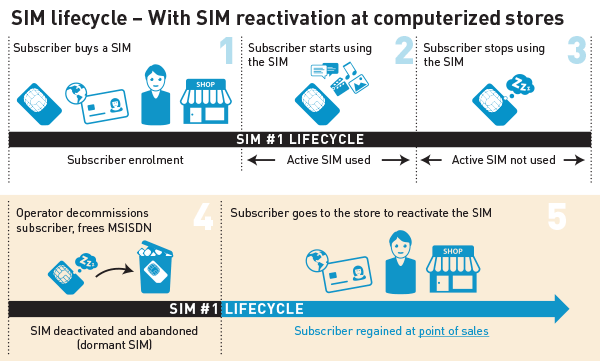 3 SIM lifecycle with sim reactivation at computerized point of sales