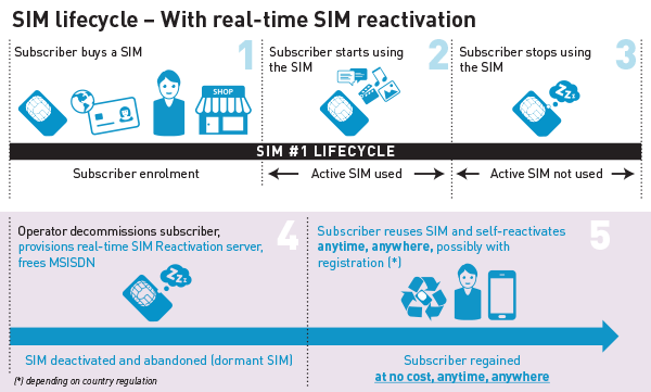 4 SIM lifecycle with real time sim reactivation gemalto
